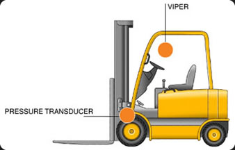 Viper - Load weighing on fork-lift trucks